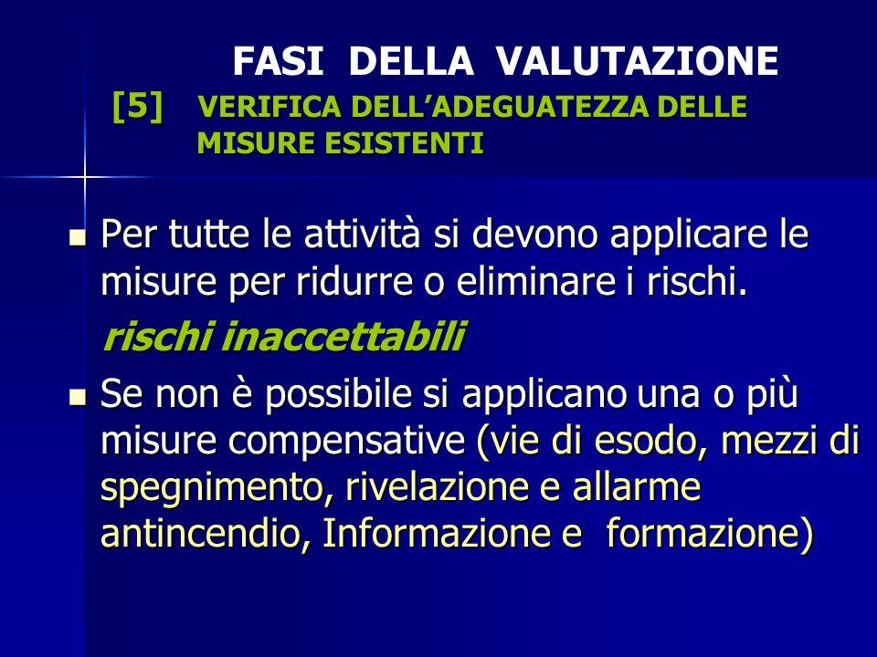 FASI DELLA VALUTAZIONE [5] VERIFICA DELL'ADEGUATEZZA DELLE MISURE ESISTENTI